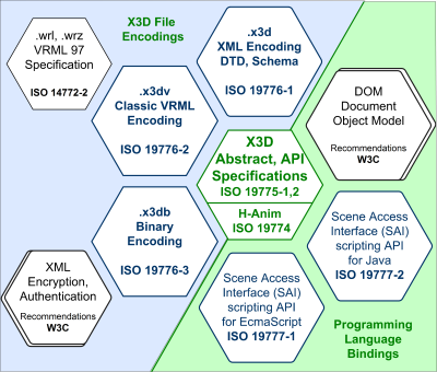 X3D Specifications Relationships - Honeycomb Diagram